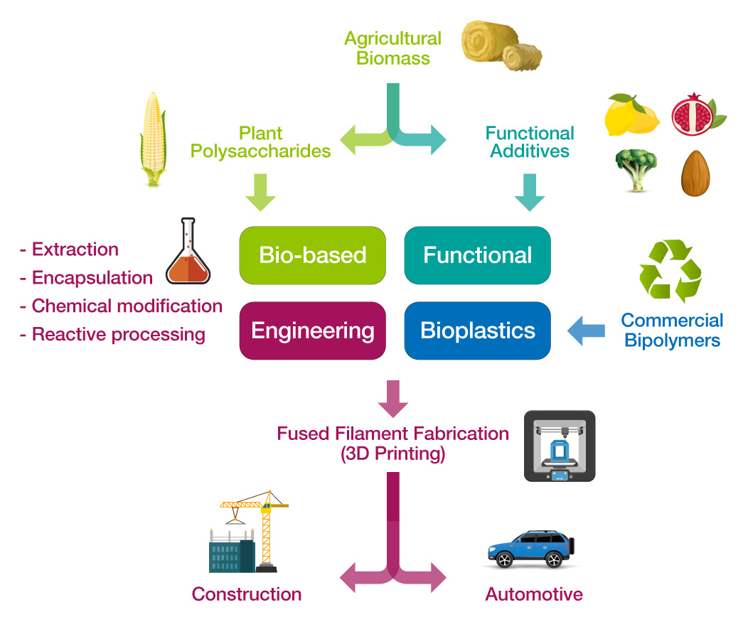 Agro-food waste valorization as a source of valuable biochemicals in circular economy: a reality
